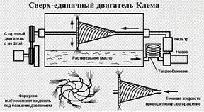 Investments in projects